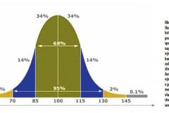 obr.2_ilustracny graf gaussovej krivky